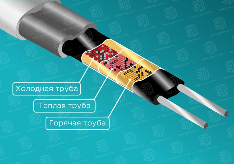 Нагревательный кабель серии ELSR с эффектом саморегулирования